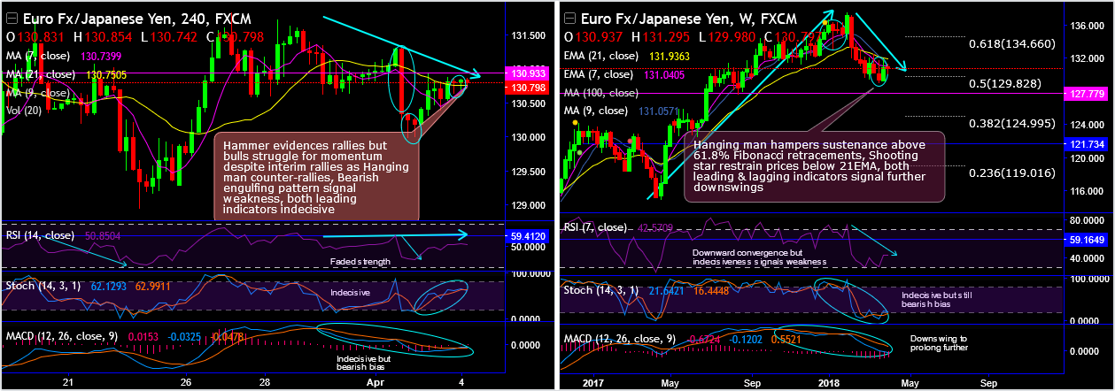 2018-4-4-EURJPY.png