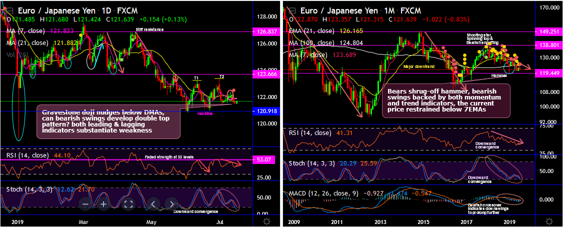 EURJPY-2019-07-16.png