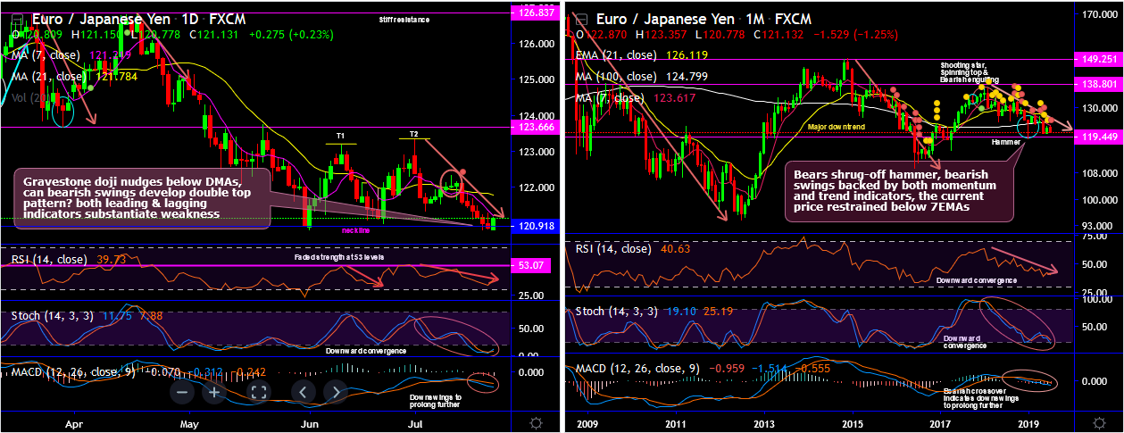 EURJPY-2019-07-22.png
