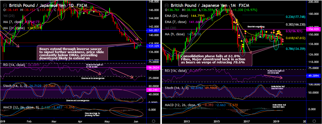 GBPJPY-2019-06-10.png
