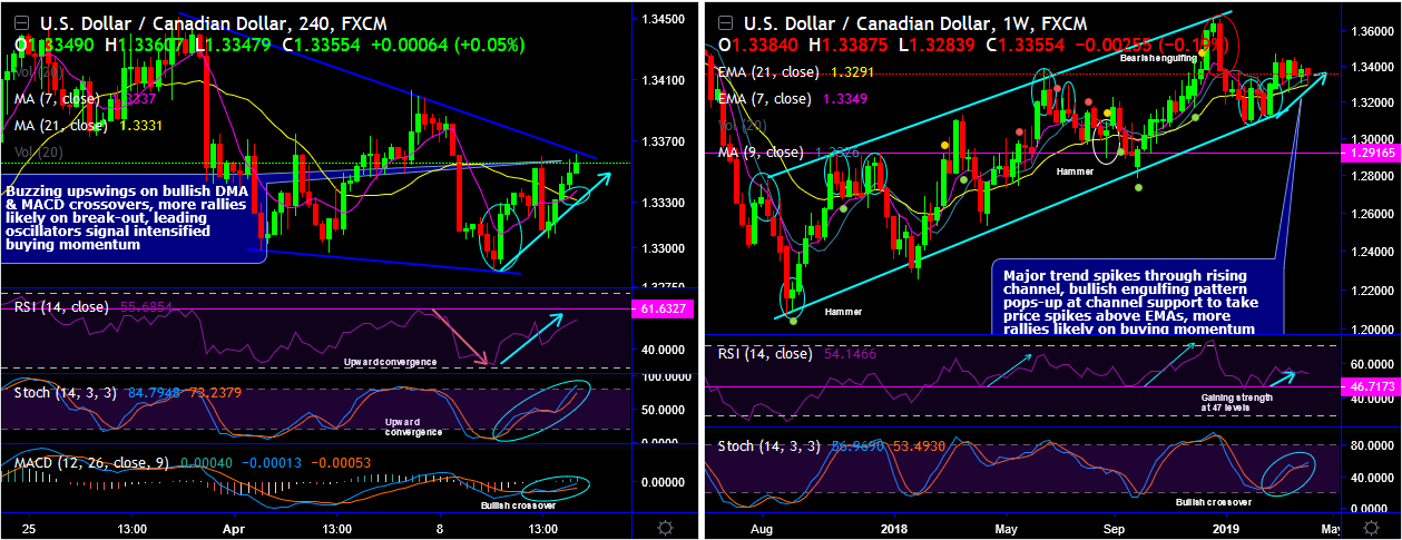 USDCAD-2019-04-11.png