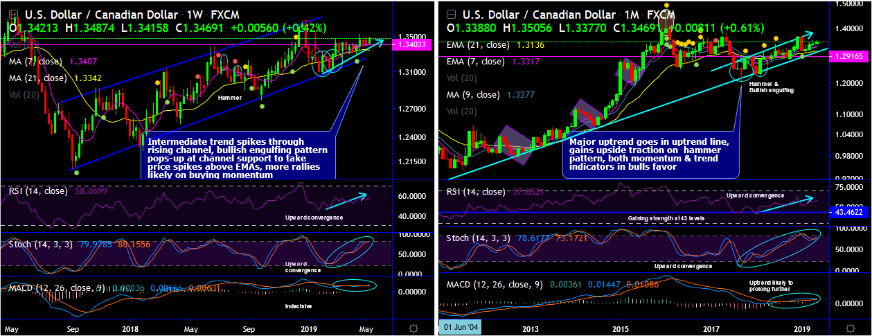 USDCAD-2019-05-15.png