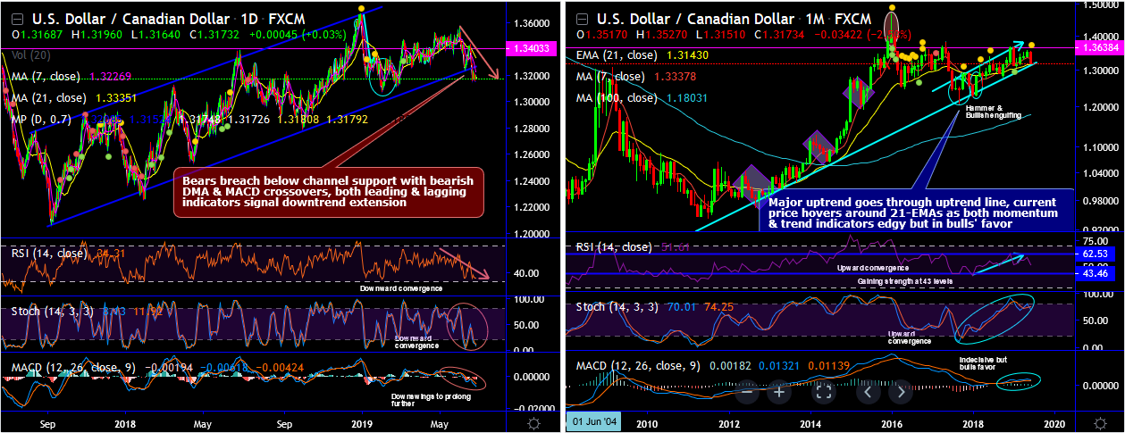 USDCAD-2019-06-26.png