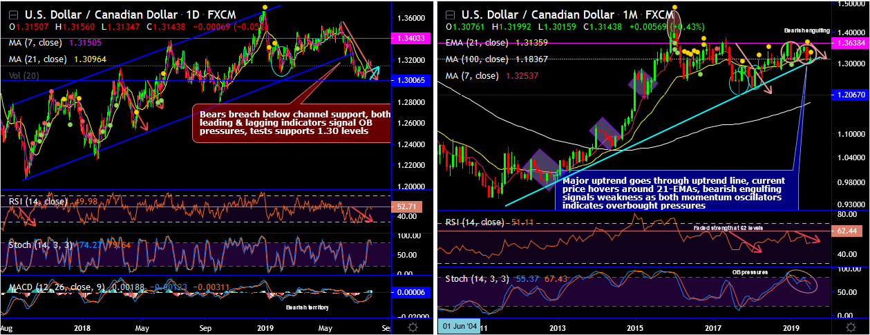USDCAD-2019-07-31.png