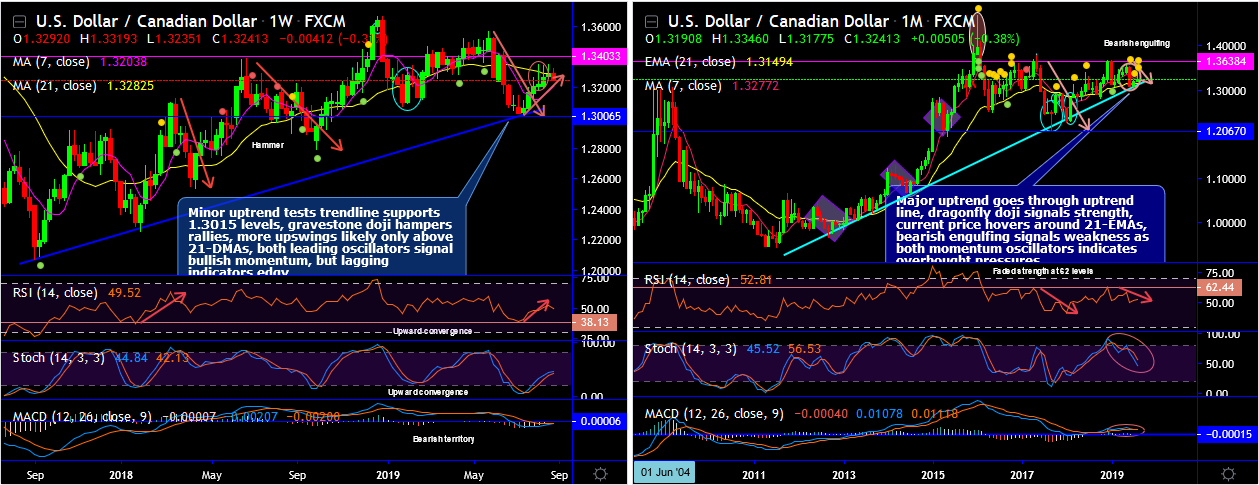 USDCAD-2019-08-27.png