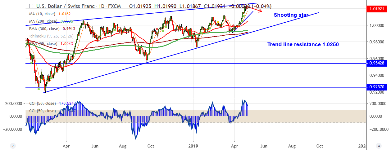 USDCHF-2019-04-29.png