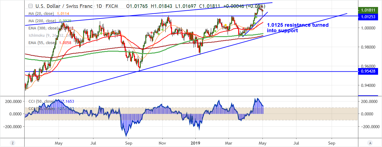 USDCHF-2019-05-02.png