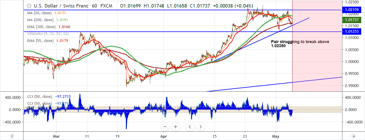 USDCHF-2019-05-06.png