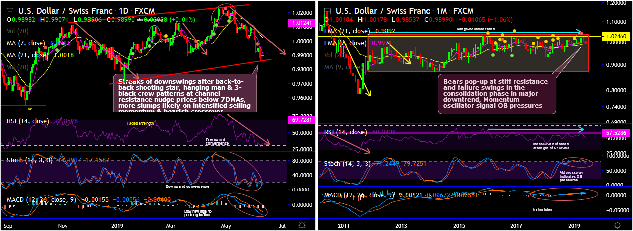 USDCHF-2019-06-11.png