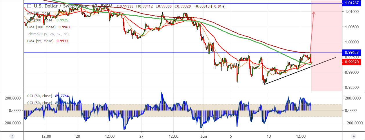 USDCHF-2019-06-13.png
