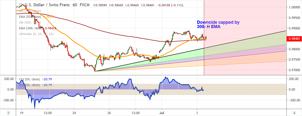 USDCHF-2019-07-03.png