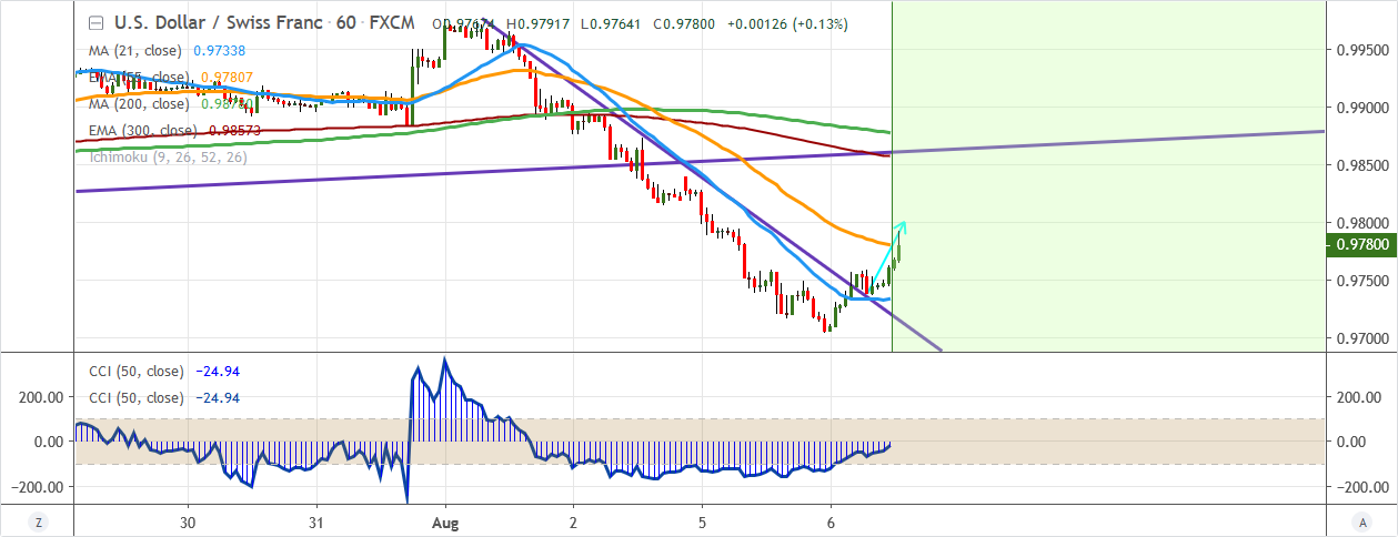 USDCHF-2019-08-06.png