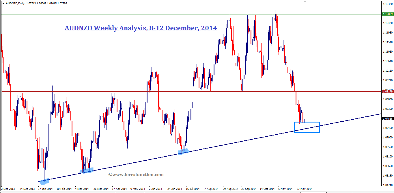 audnzd-weekly-analysis-8-12dec-2014.png