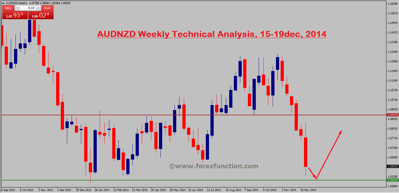 audnzd-weekly-technical-analysis-15-19dec-2014.png
