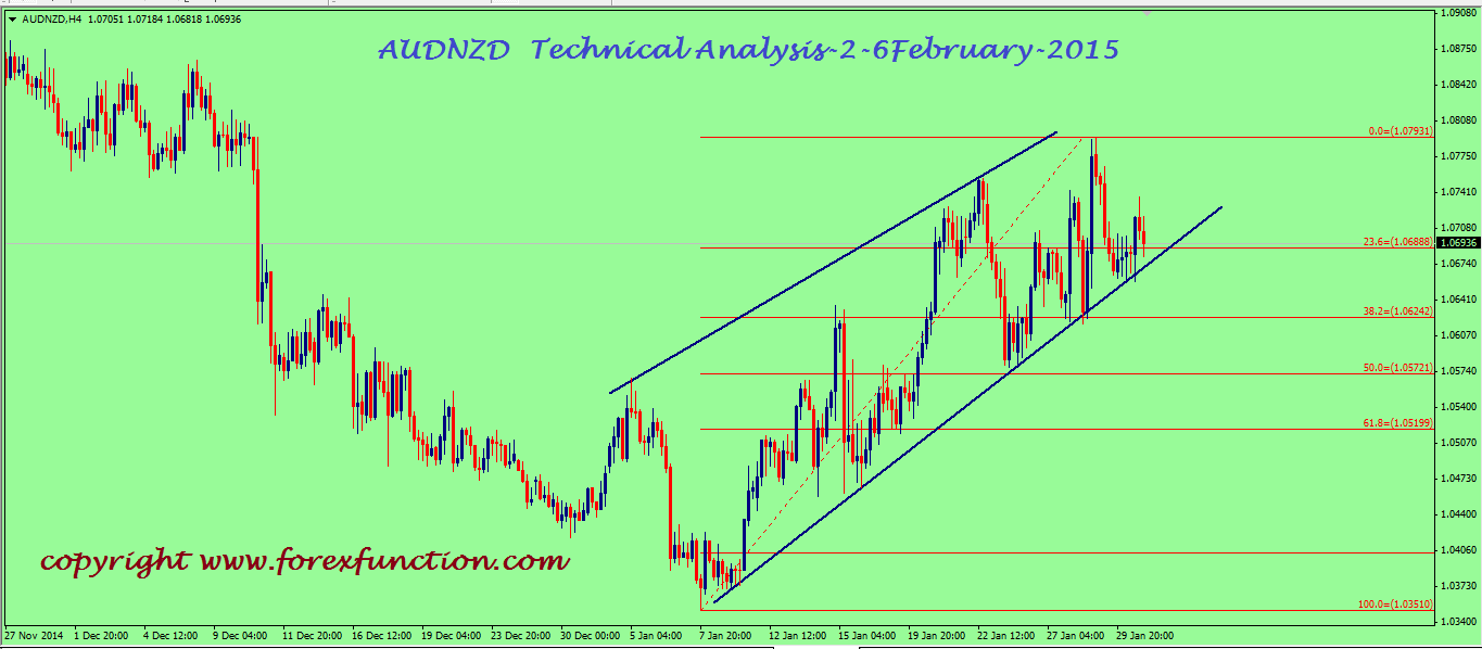 audnzd-weekly-technical-analysis-2-6february-2015.png
