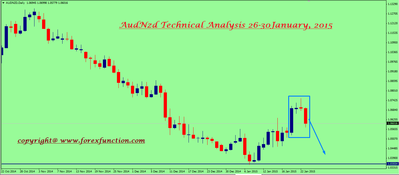 audnzd-weekly-technical-analysis-26-30january.png