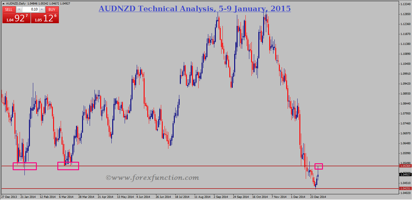 audnzd-weekly-technical-analysis-and-signals-5-9january-2015.png