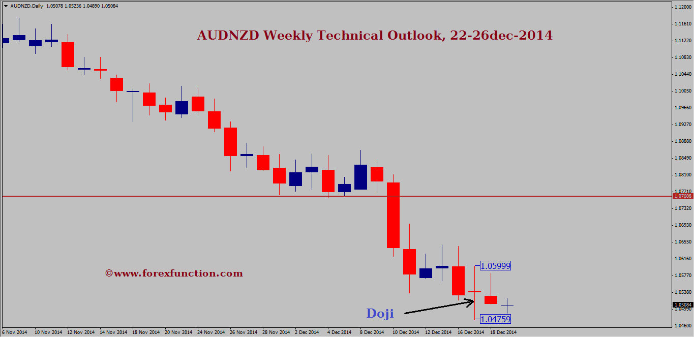 audnzd-weekly-technical-outlook-22-26dec-2014.png