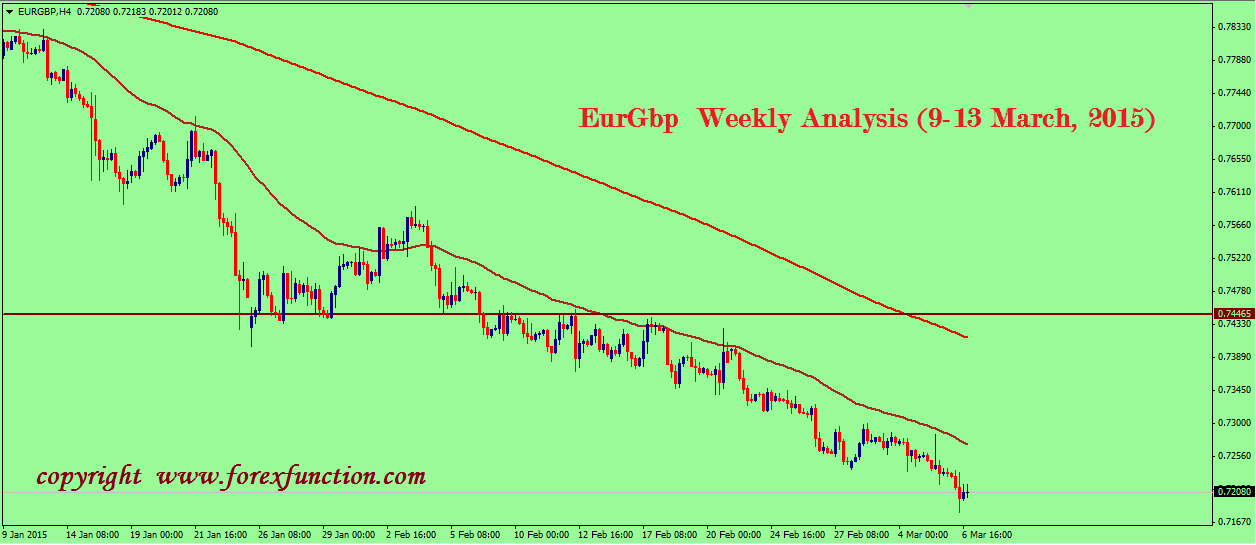 eurgbp-technical-weekly-analysis-9-13-march-2015.png