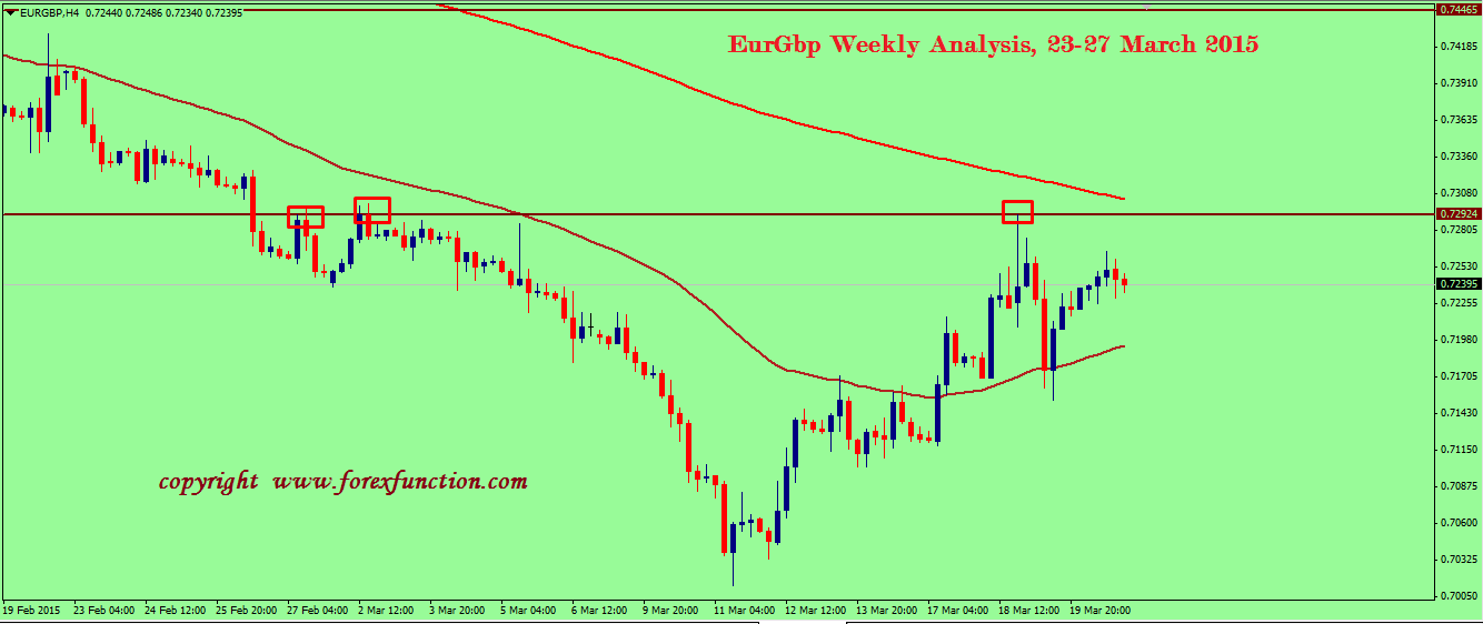 eurgbp-weekly-analysis-23-27-march-2015.png