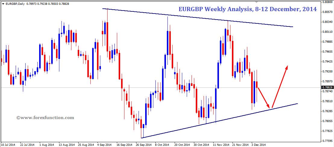 eurgbp-weekly-analysis-8-12dec-2014.png