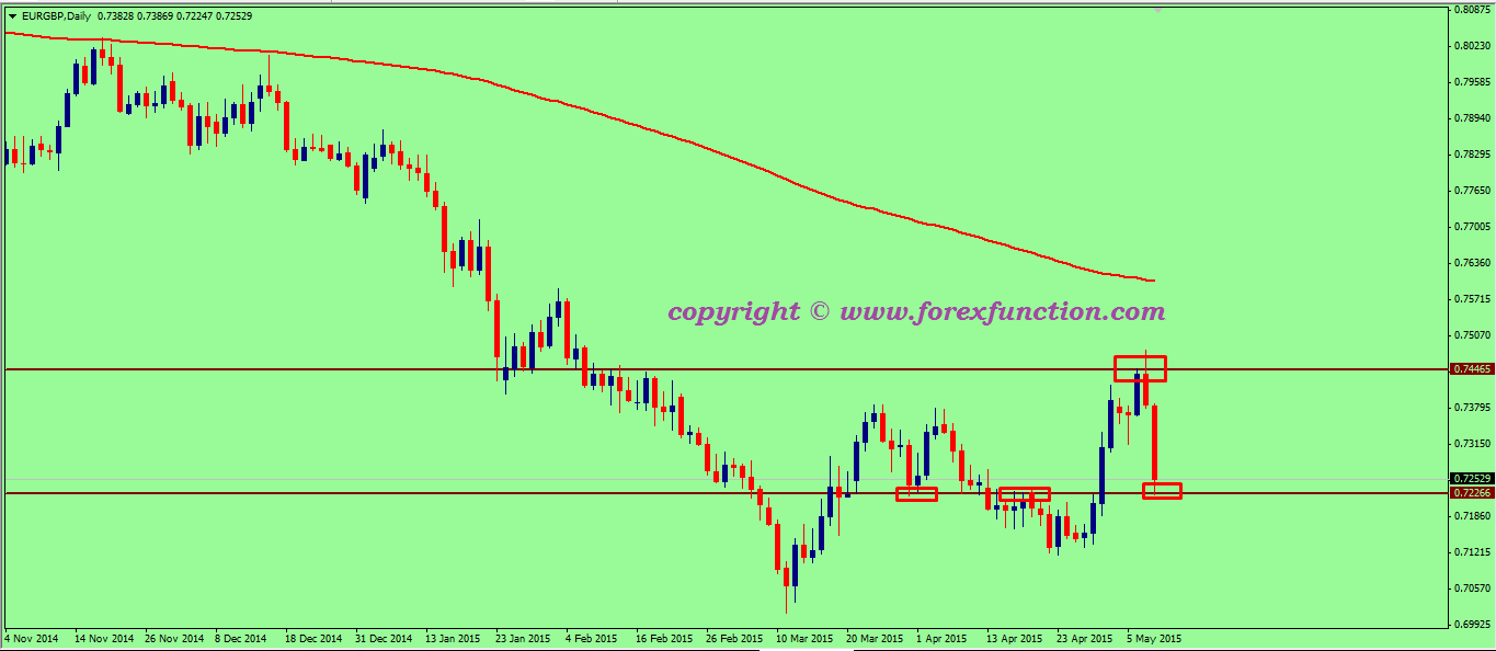 eurgbp-weekly-technical-analysis-11-15may-2015.png