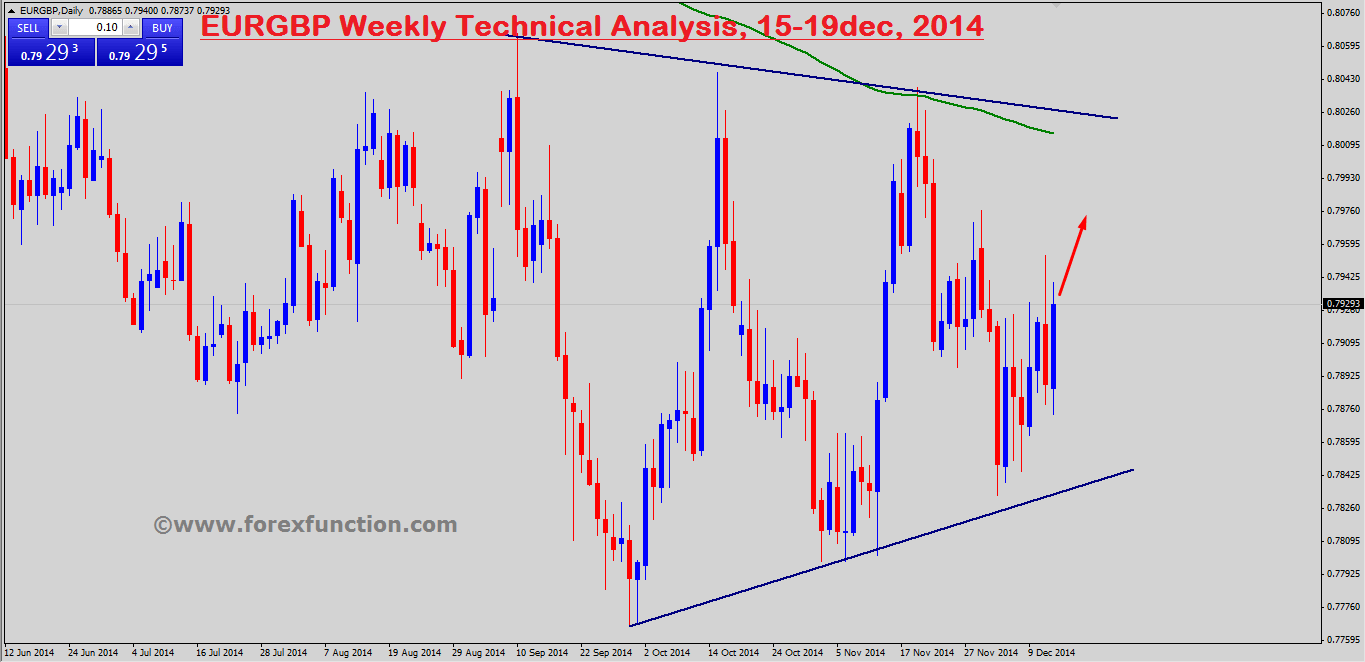 eurgbp-weekly-technical-analysis-15-19dec-2014.png