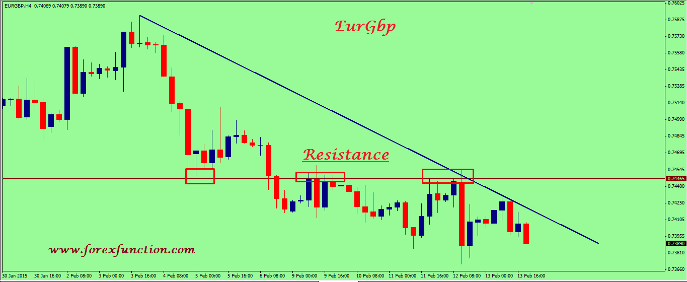 eurgbp-weekly-technical-analysis-16-20february-2015.png