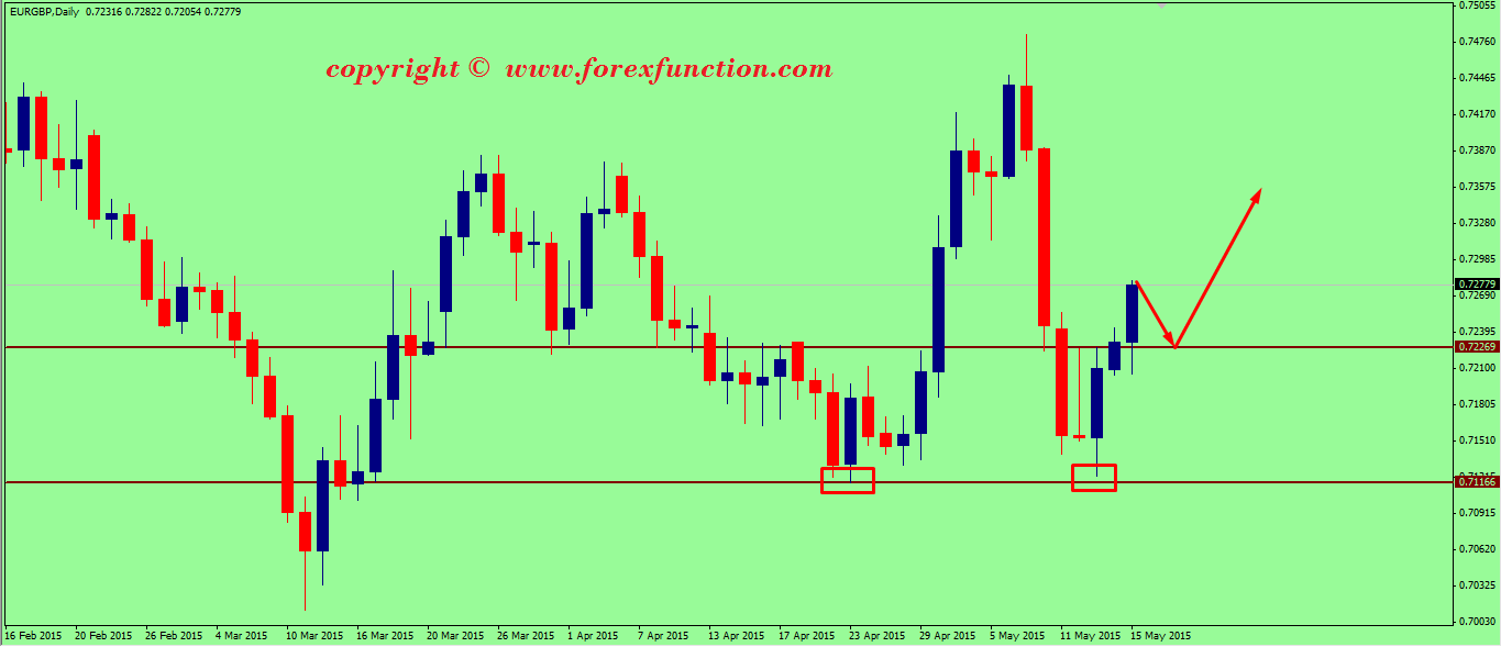 eurgbp-weekly-technical-analysis-18-22-may-2015.png