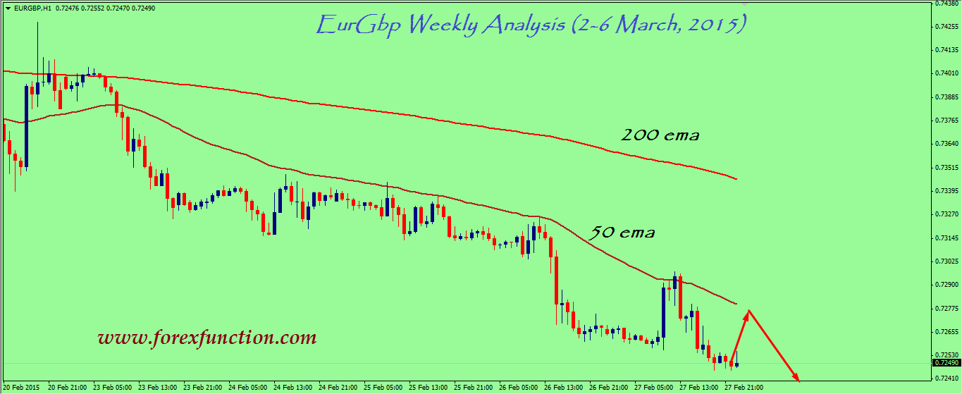 eurgbp-weekly-technical-analysis-2-6-march-2015.png