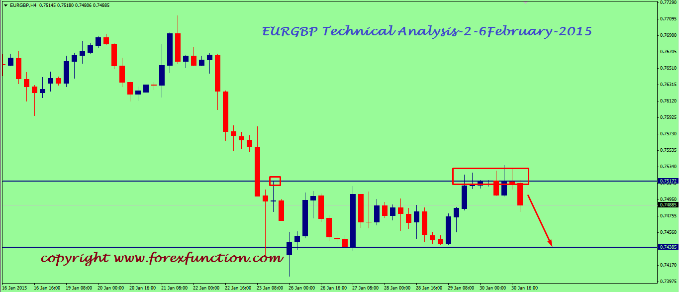 eurgbp-weekly-technical-analysis-2-6february-2015.png