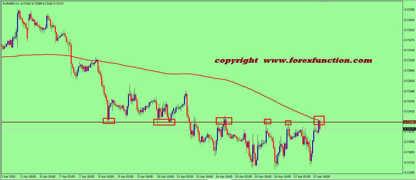 eurgbp-weekly-technical-analysis-20-24-april-2015.png