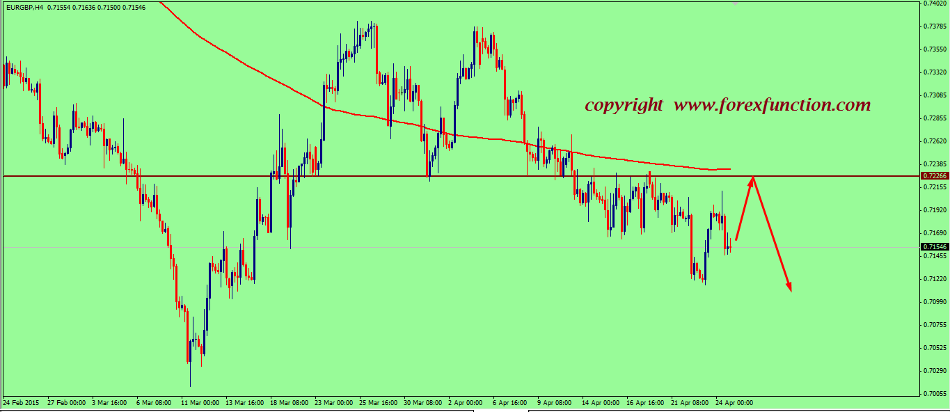 eurgbp-weekly-technical-analysis-2015.png