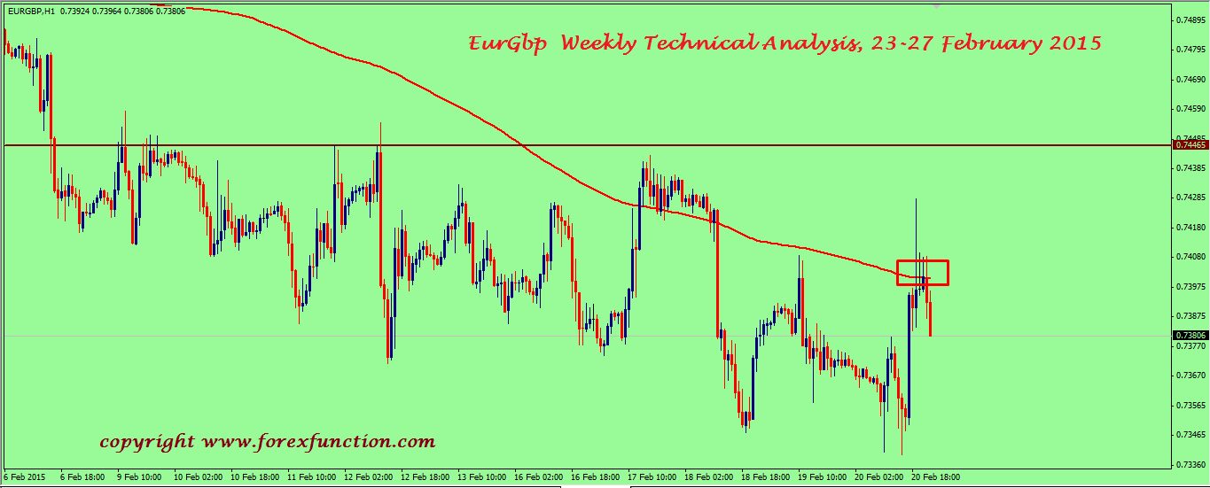eurgbp-weekly-technical-analysis-23-27-february-2015.png