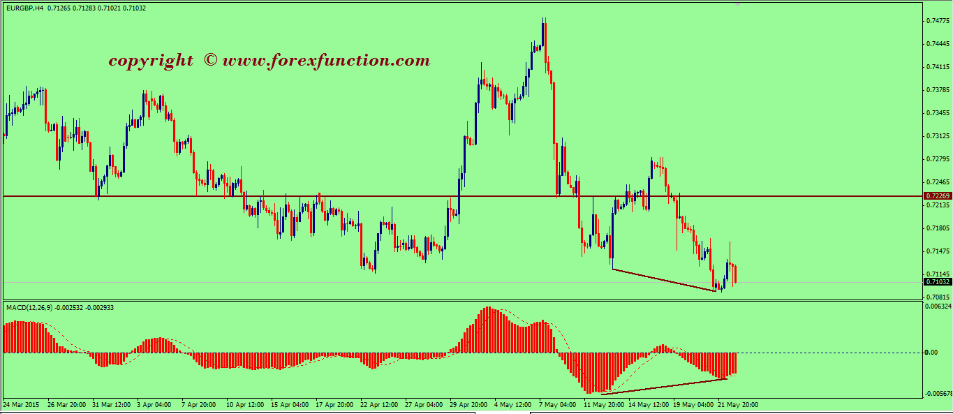 eurgbp-weekly-technical-analysis-25-29-may-2015.png