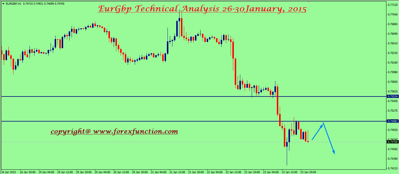 eurgbp-weekly-technical-analysis-26-30january.png