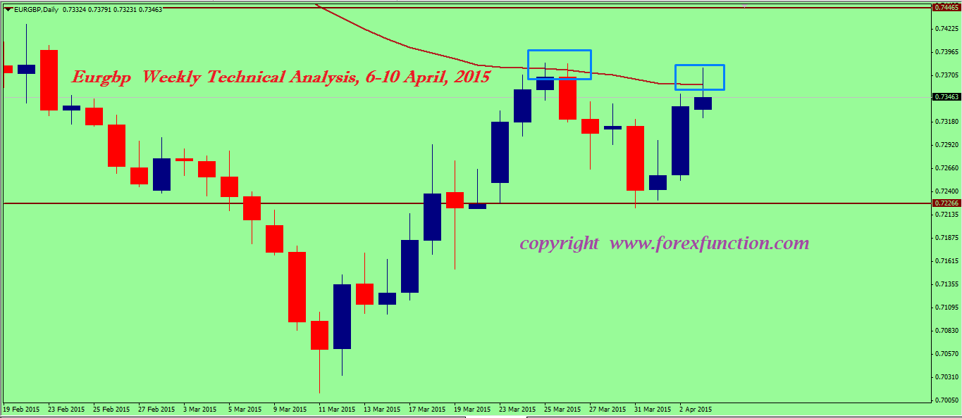 eurgbp-weekly-technical-analysis-6-10-april-2015.png