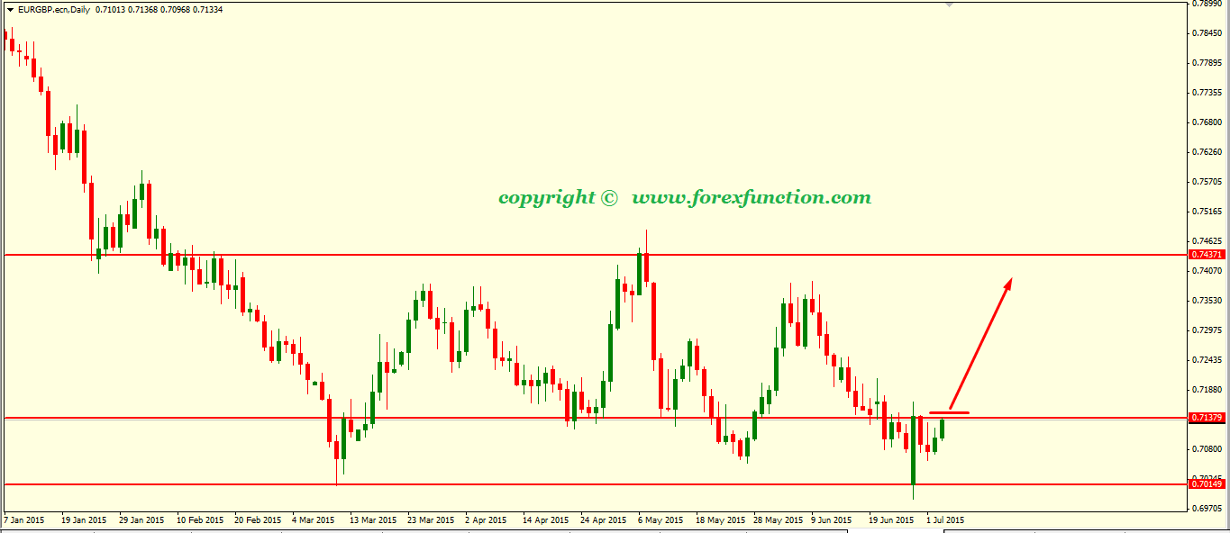 eurgbp-weekly-technical-analysis-6-10july-2015.png