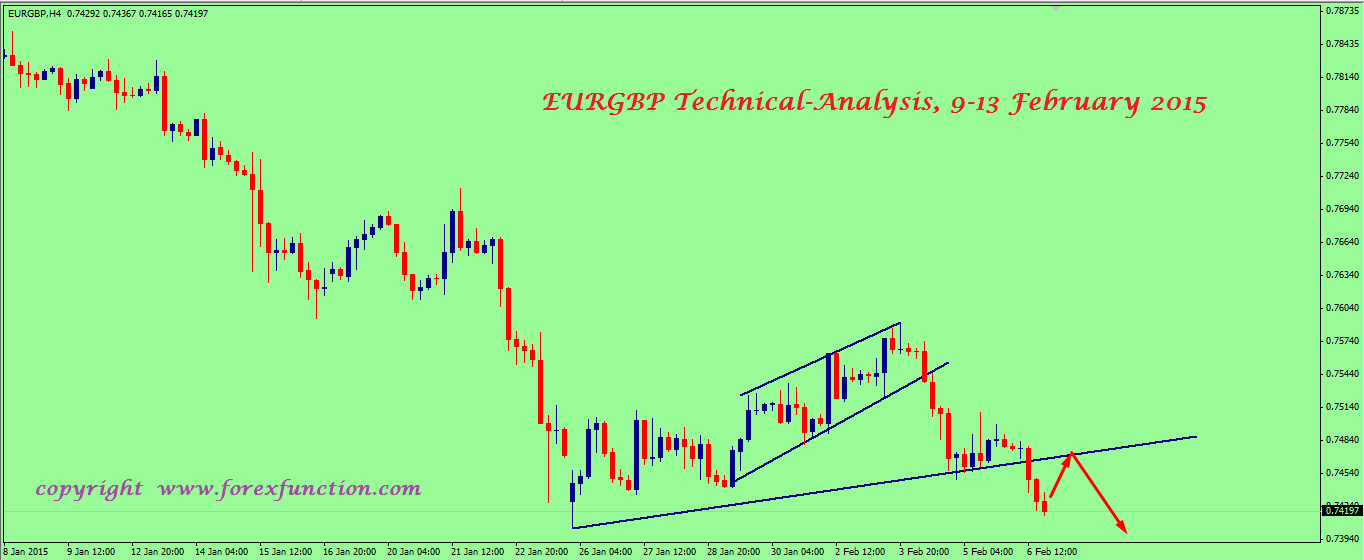 eurgbp-weekly-technical-analysis-9-13-february-2015.png