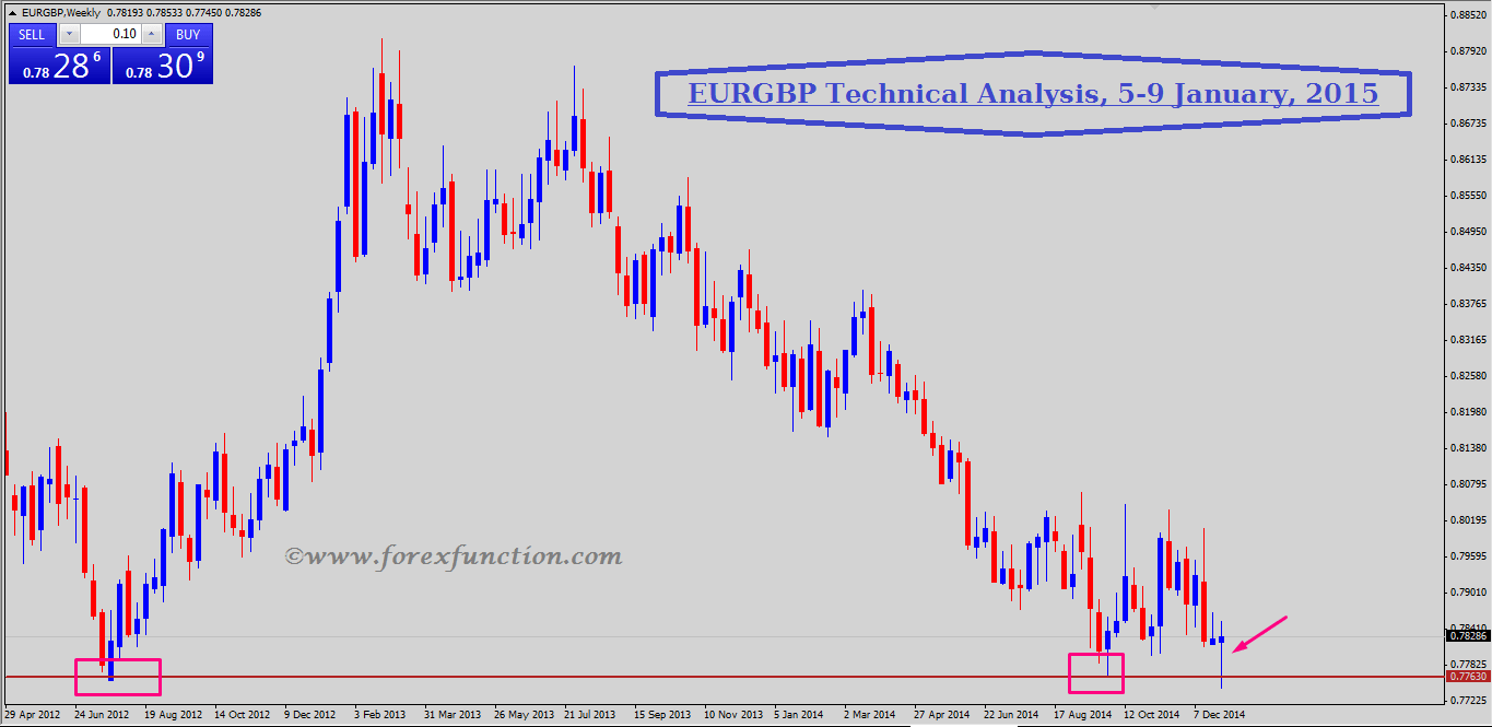 eurgbp-weekly-technical-analysis-and-signals-5-9january-2015.png