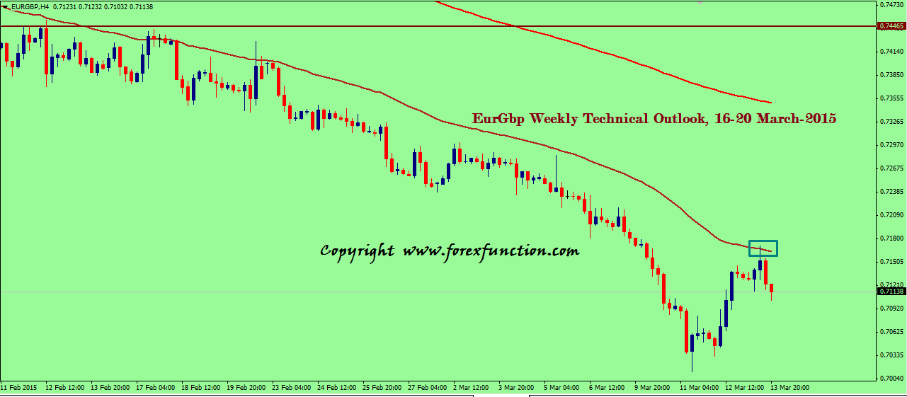 eurgbp-weekly-technical-outlook-16-20-march-2015.png