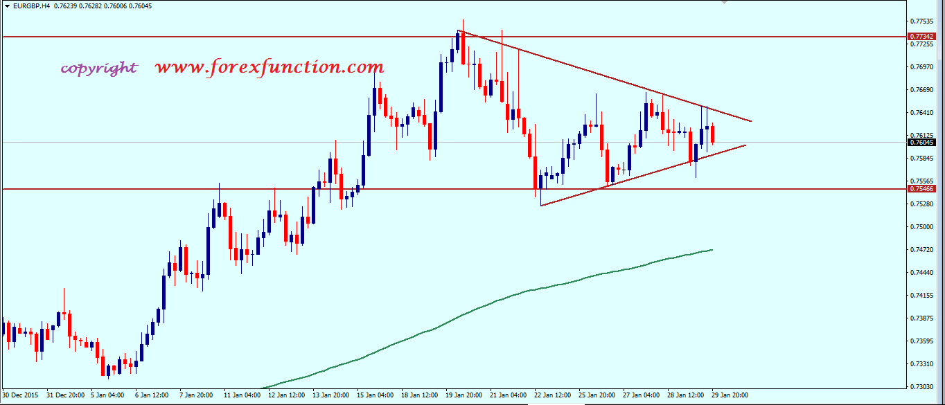 eurgbp_weekly_technical_analysis_1_5_february_2016.png