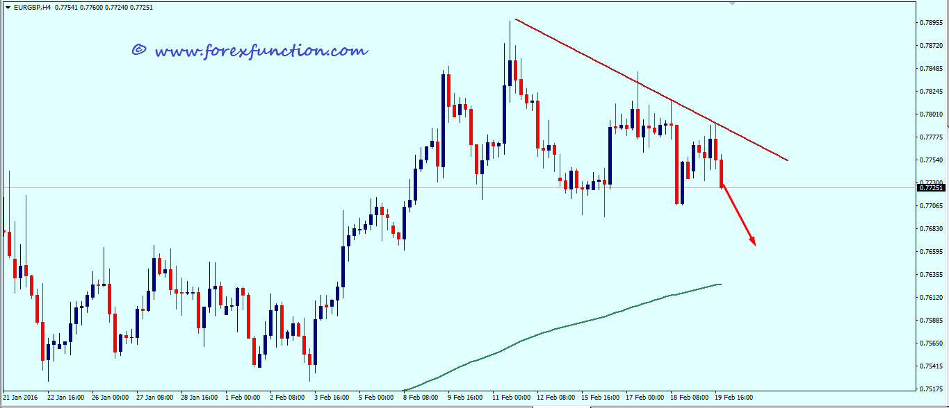 eurgbp_weekly_technical_analysis_22_26_february_2016.png