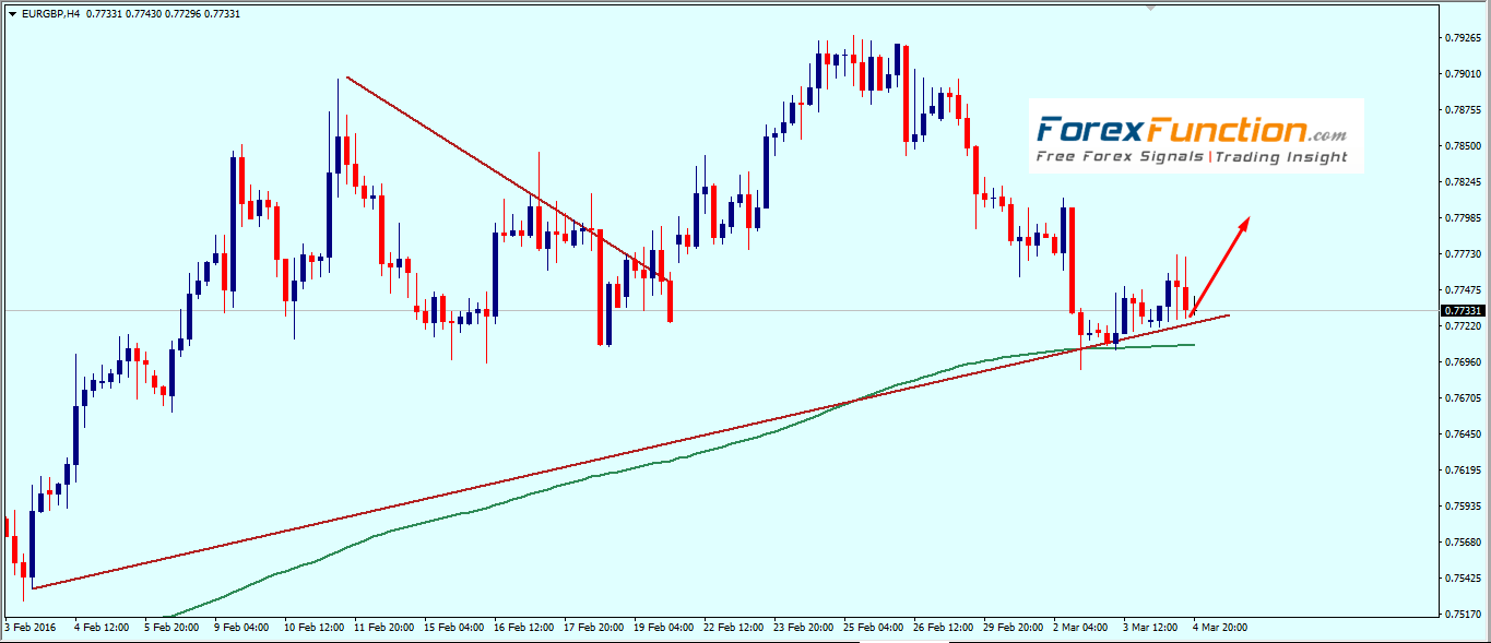 eurgbp_weekly_technical_analysis_7_11_march_2016.png