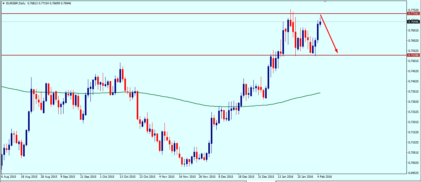 eurgbp_weekly_technical_outlook_8_12_february_2016.png