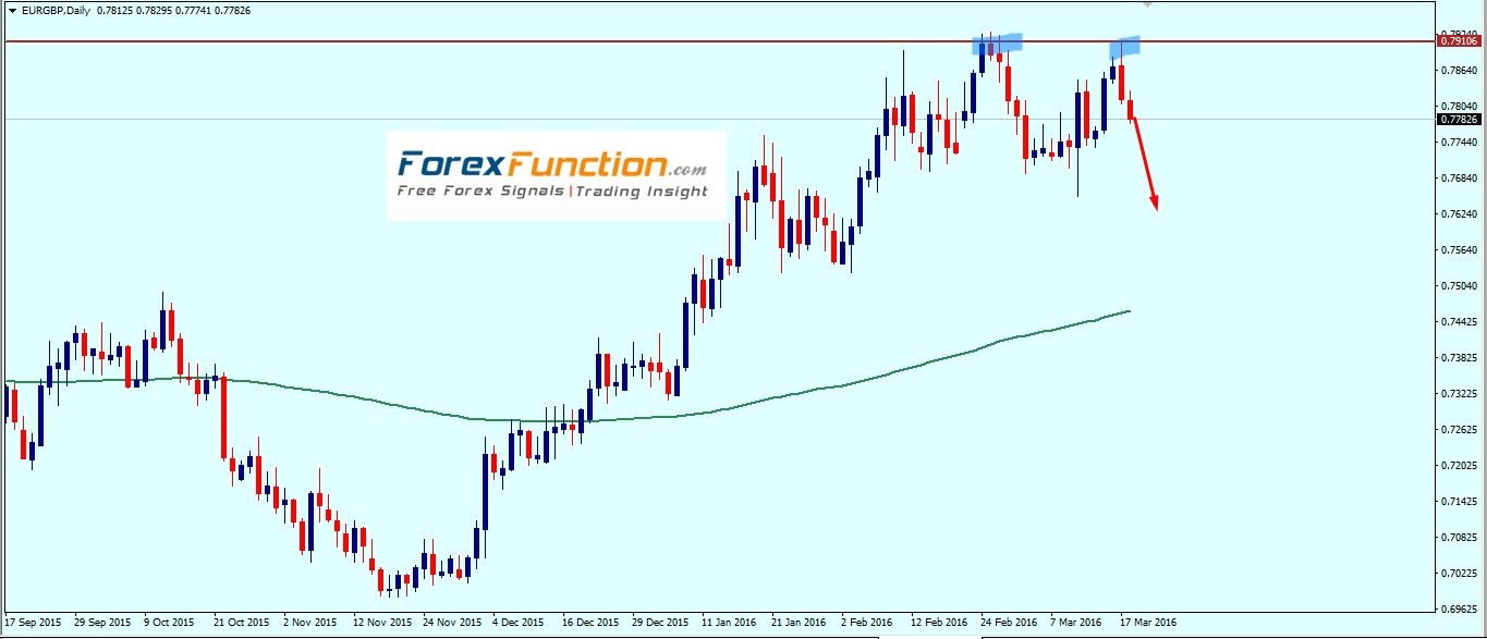 eurgbp_weekly_technical_outlook_with_chart_analysis_21_25_march_2016.png