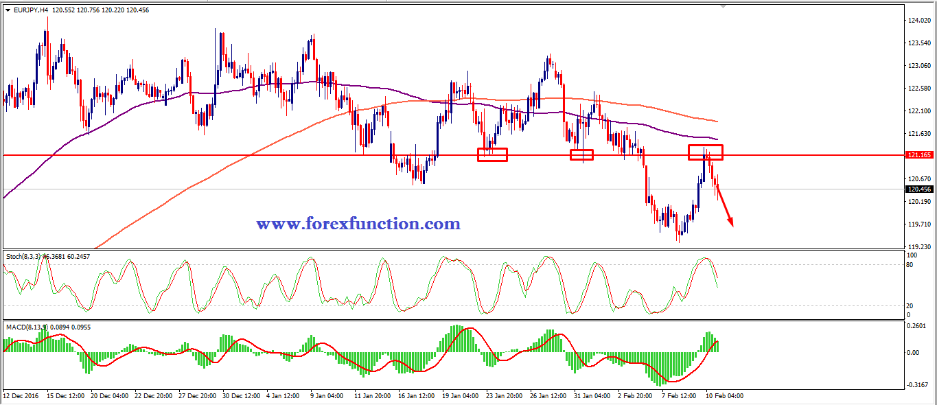 eurjpy-chart-analysis-13-17-february-forexfunction.png