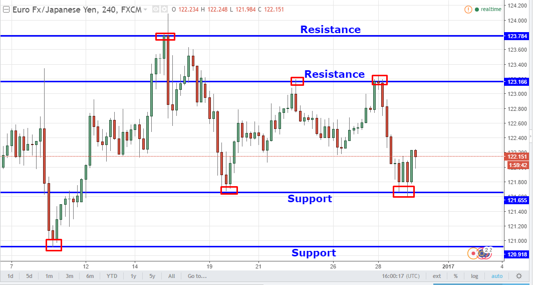 eurjpy-support-resistance-forexfunction.png