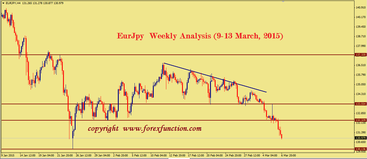 eurjpy-technical-weekly-analysis-9-13-march-2015.png