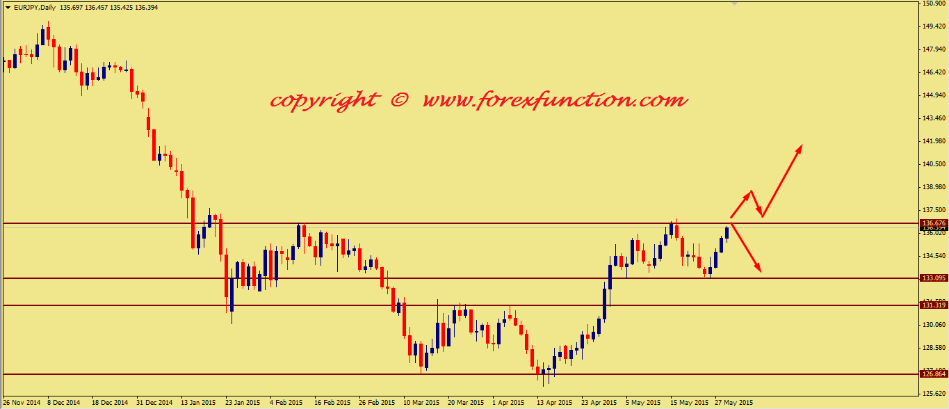 eurjpy-weekly-technical-analysis-1-5june-2015.png